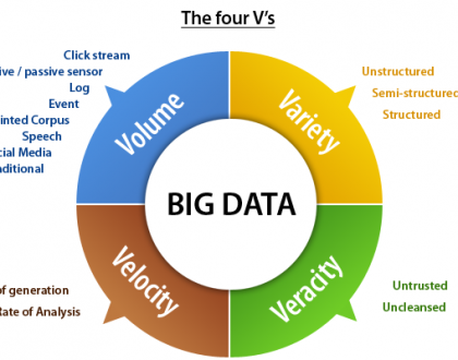 Big Data - The New Gold