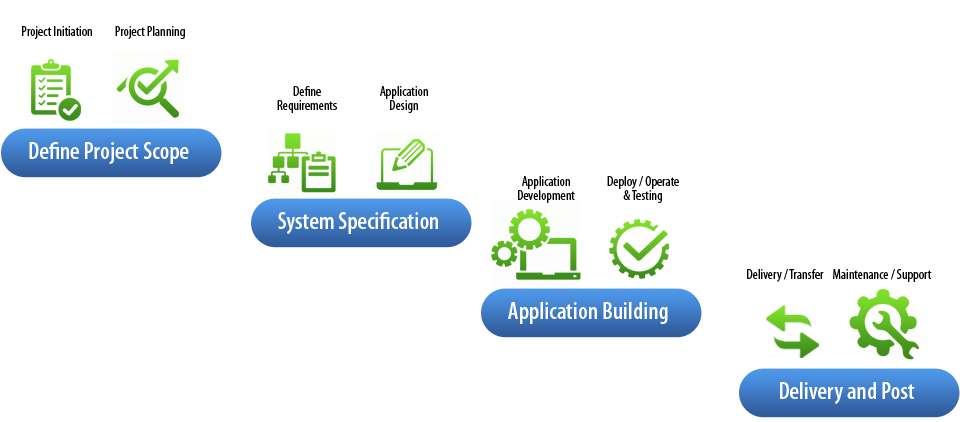 BlueCopper Enterprise Application Development Lifecycle