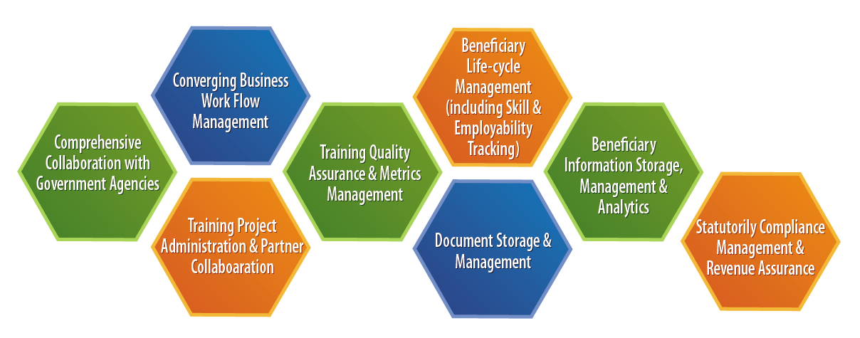 SkillBPM Vocational Training Management System: WorkFlow